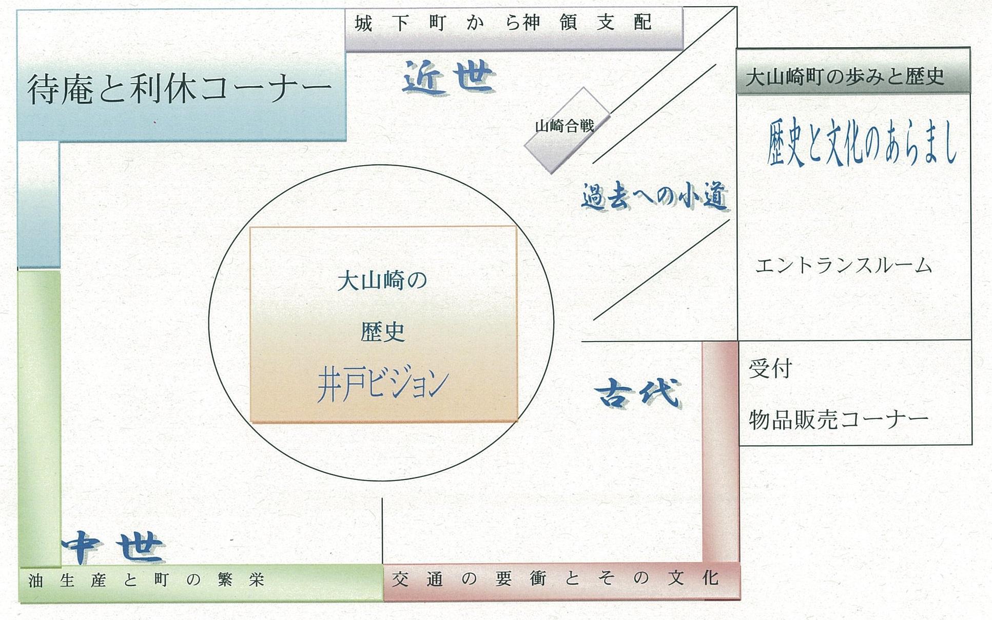 大山崎町歴史資料館 館内図